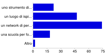 sondaggio MZ